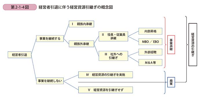 経営者引退に伴う経営資源引継ぎの概念図