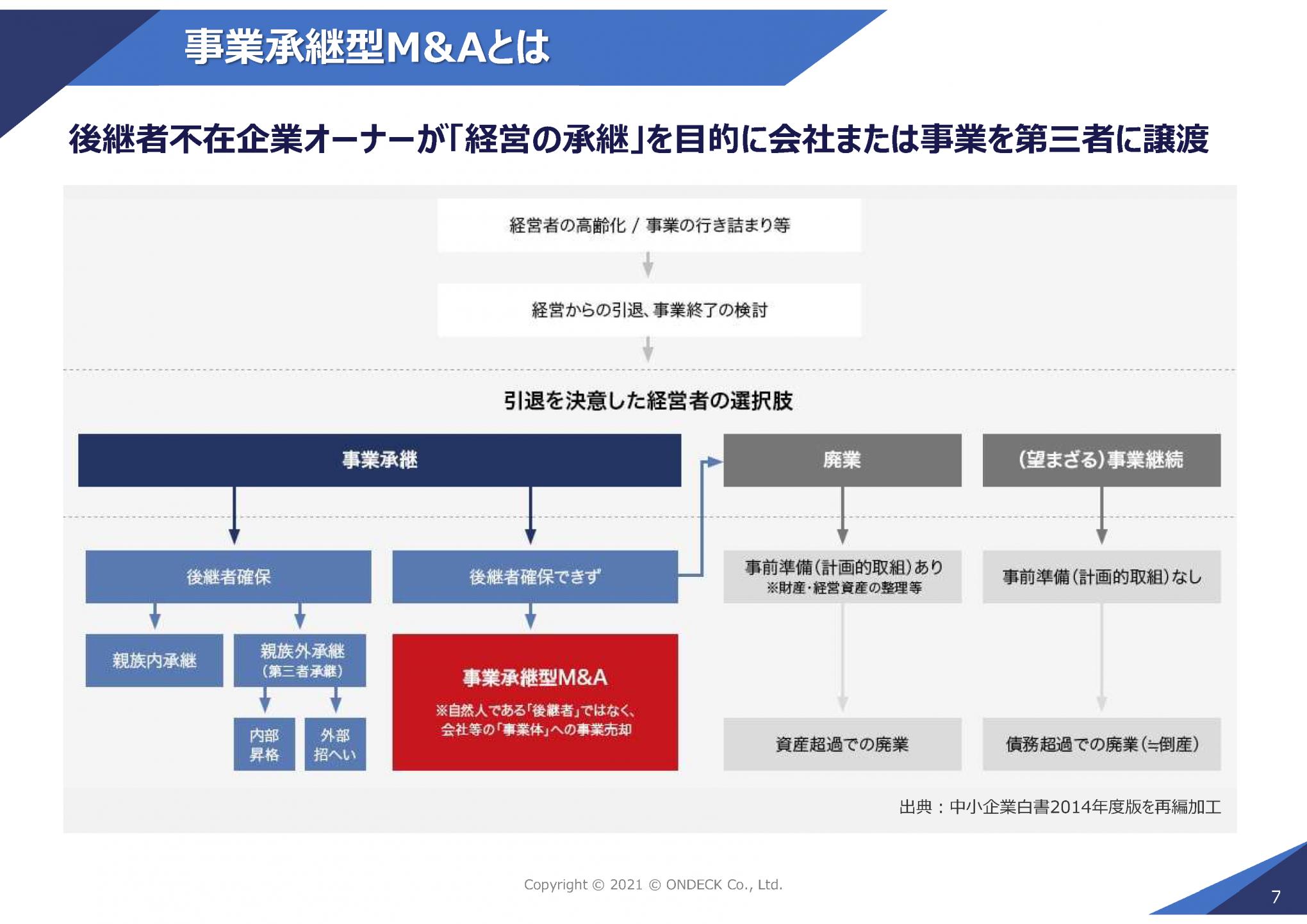 事業承継型M&Aの類型スライド8