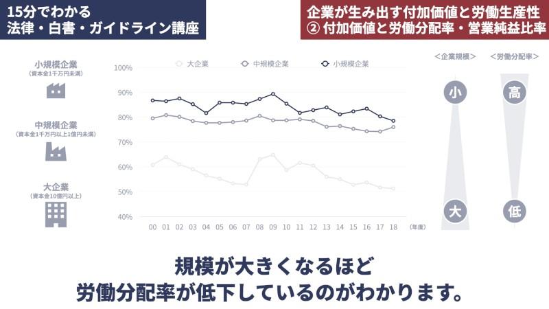 企業規模別の労働分配率