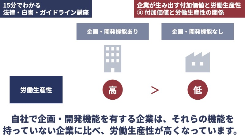 企画・開発機能と労働生産性の関係