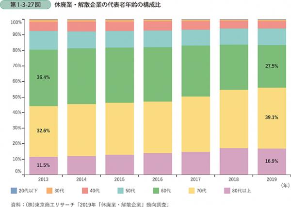 休廃業・解散企業の代表者年齢の構成比